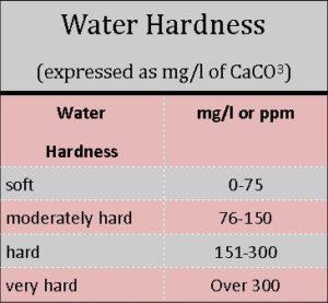 water-hardness